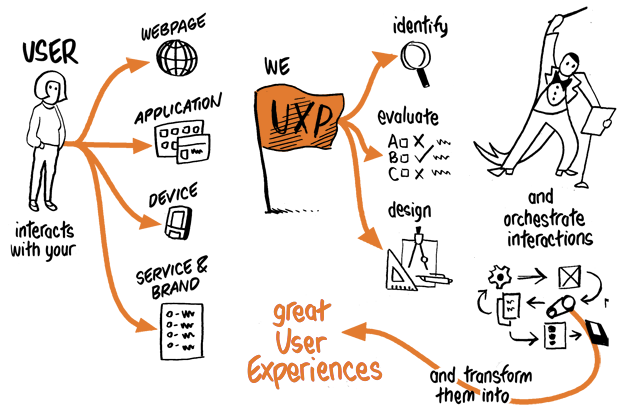 Interaction Design And Ux Interactive Computing